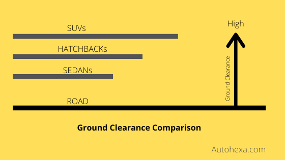 What is Ground Clearance of  Vehicle? Cars & Bikes